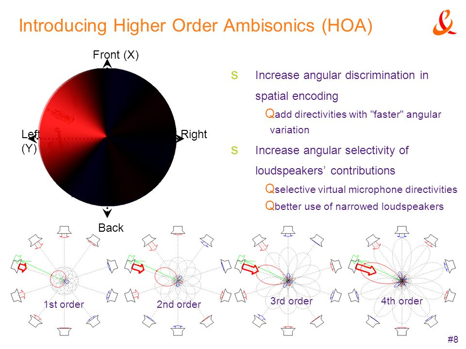 #8 Introducing Higher Order Ambisonics (HOA) Increase angular discrimination in spatial encoding add directivities with