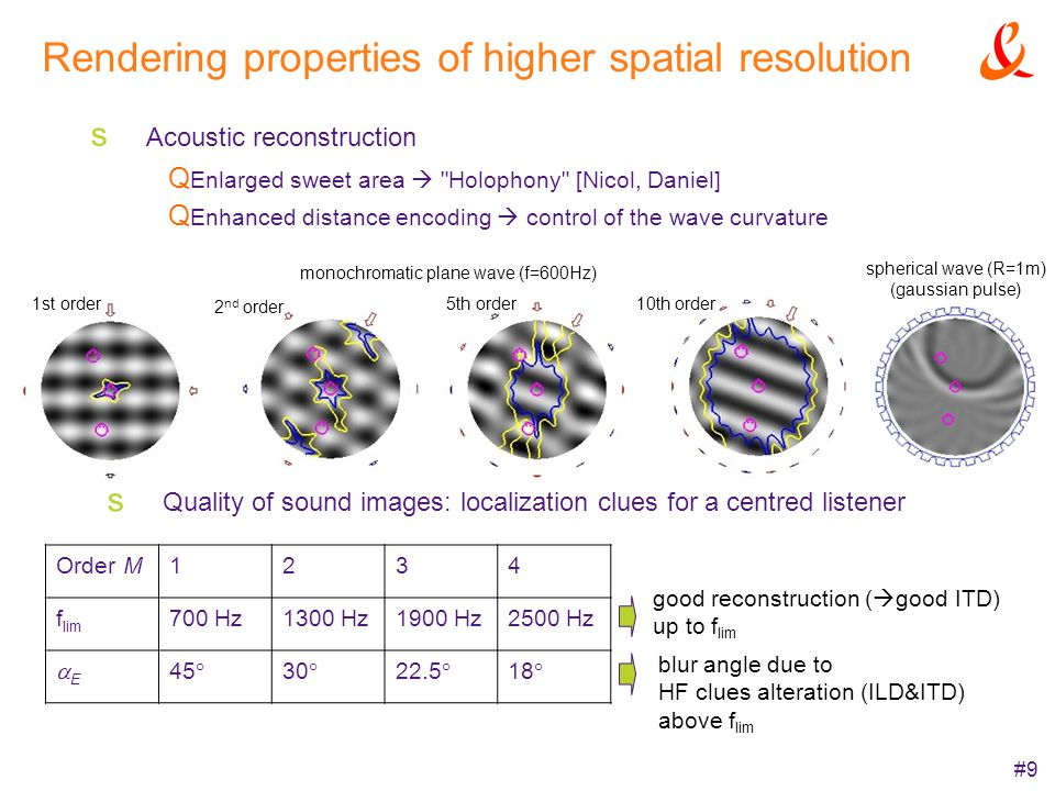 #9 Rendering properties of higher spatial resolution Acoustic reconstruction Enlarged sweet area
