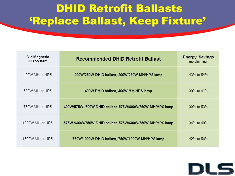 DHID Retrofit Ballasts Replace Ballast, Keep Fixture Old Magnetic HID System Recommended DHID Retrofit Ballast Energy Savings (no dimming) 400W MH or