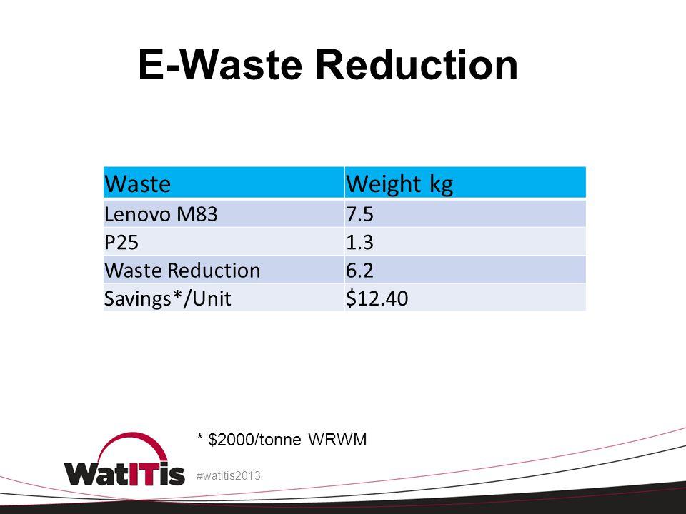 E-Waste Reduction WasteWeight kg Lenovo M837.5 P251.3 Waste Reduction6.2 Savings*/Unit$12.40 #watitis2013 * $2000/tonne WRWM