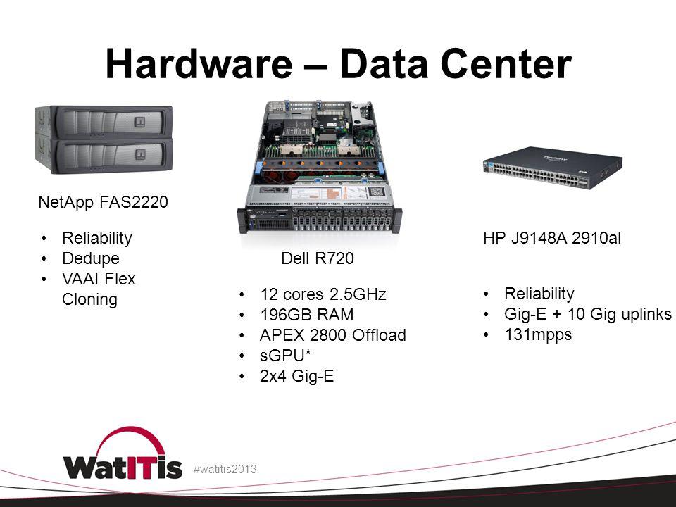 Hardware – Data Center #watitis2013 NetApp FAS2220 Reliability Dedupe VAAI Flex Cloning Dell R720 12 cores 2.5GHz 196GB RAM APEX 2800 Offload sGPU* 2x