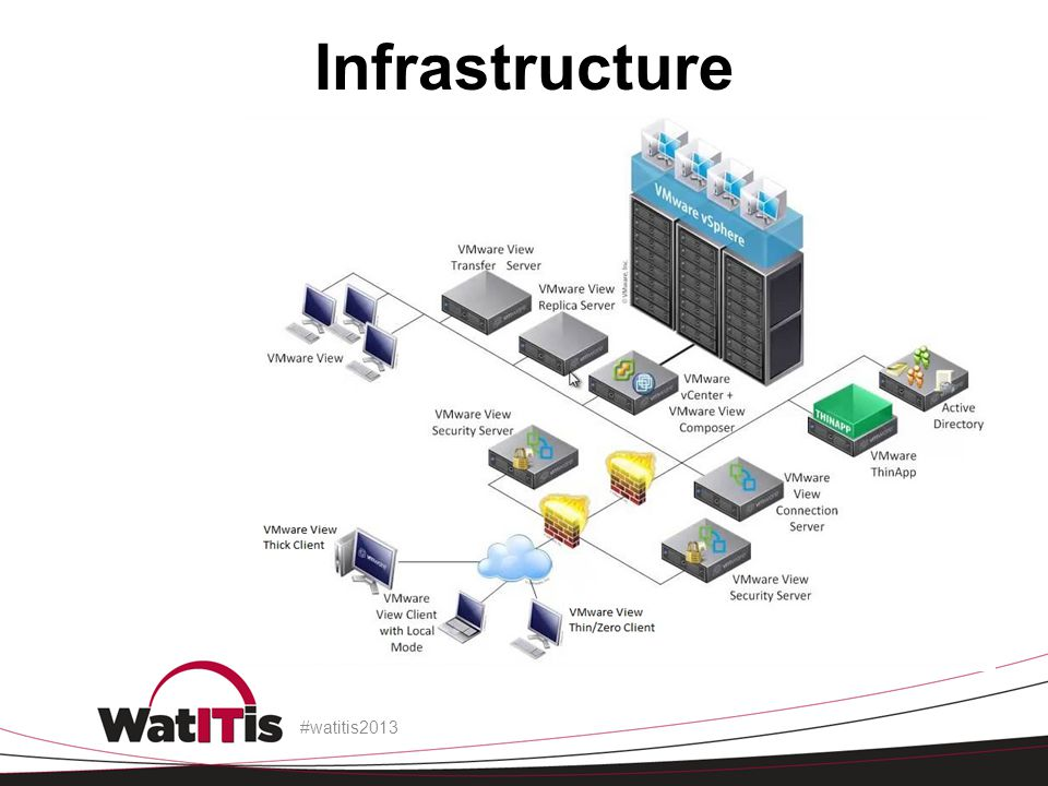 Infrastructure #watitis2013