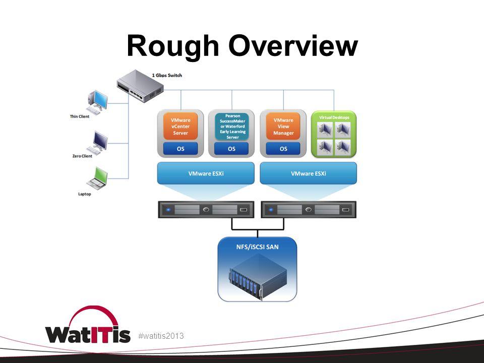 Rough Overview #watitis2013