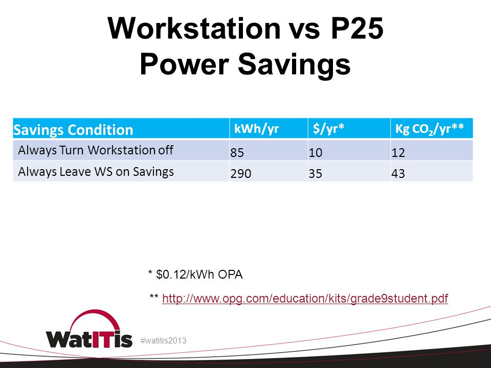 Workstation vs P25 Power Savings Savings Condition kWh/yr$/yr*Kg CO 2 /yr** Always Turn Workstation off 851012 Always Leave WS on Savings 2903543 #watitis2013 * $0.12/kWh OPA ** http://www.opg.com/education/kits/grade9student.pdfhttp://www.opg.com/education/kits/grade9student.pdf