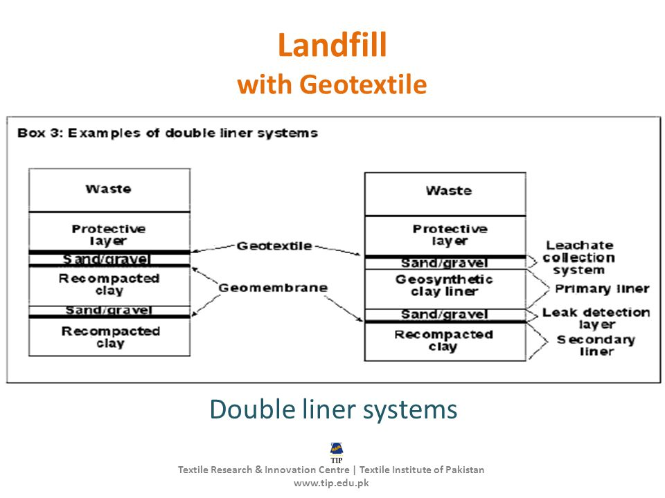Landfill with Geotextile Double liner systems Textile Research & Innovation Centre | Textile Institute of Pakistan www.tip.edu.pk