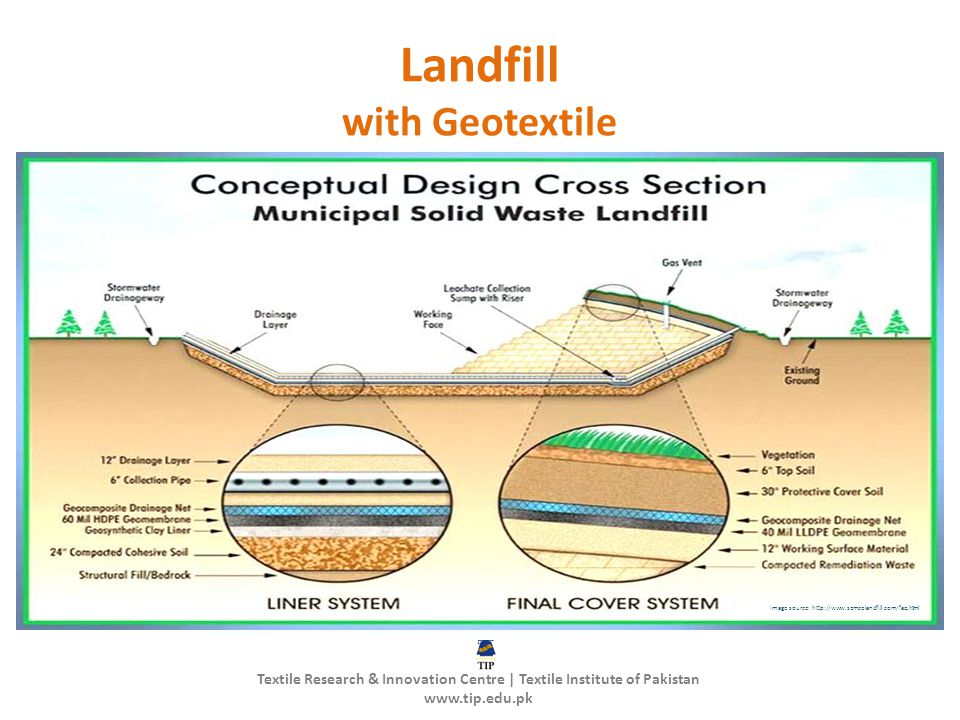 Landfill with Geotextile Image source: http://www.semcolandfill.com/faq.html Textile Research & Innovation Centre | Textile Institute of Pakistan www.tip.edu.pk