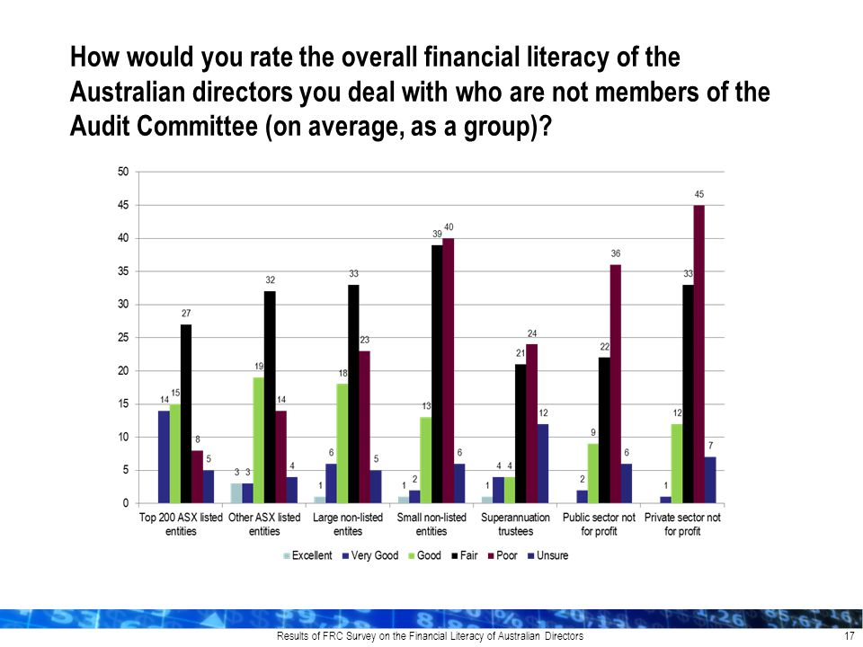 Results of FRC Survey on the Financial Literacy of Australian Directors 17 How would you rate the overall financial literacy of the Australian directors you deal with who are not members of the Audit Committee (on average, as a group)?