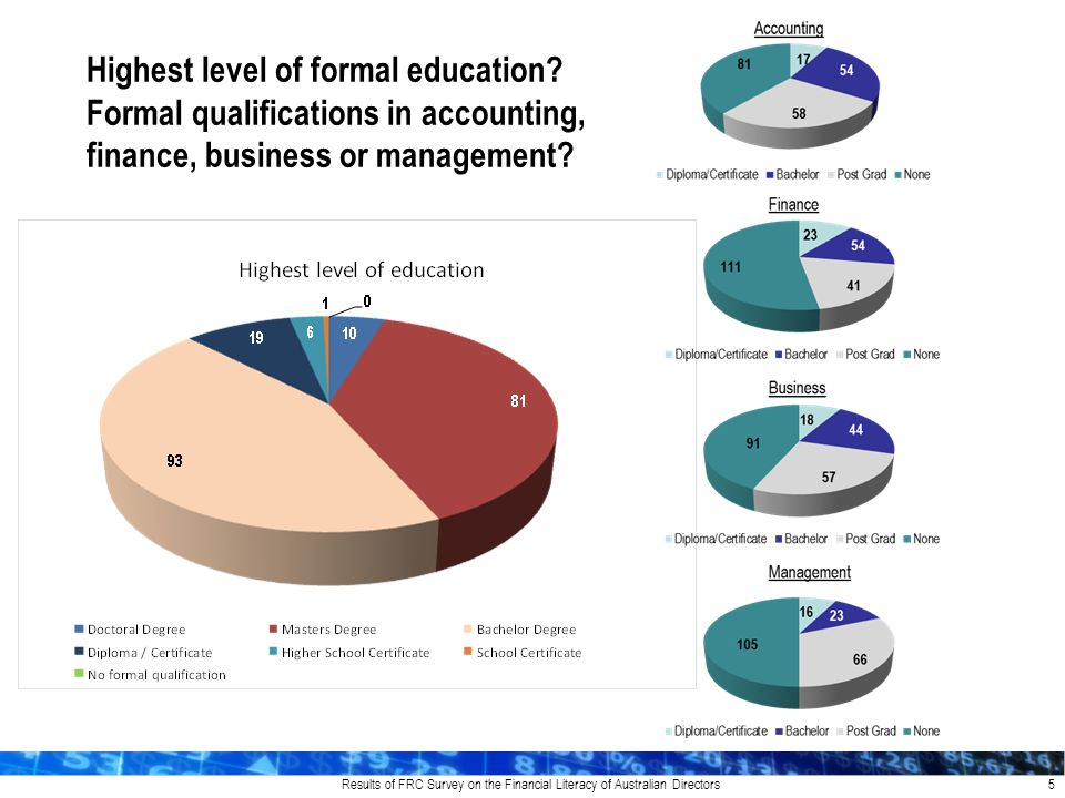 Results of FRC Survey on the Financial Literacy of Australian Directors 5 Highest level of formal education.