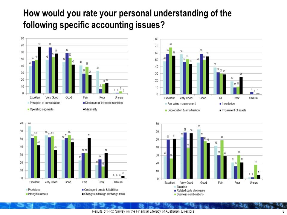Results of FRC Survey on the Financial Literacy of Australian Directors 8 How would you rate your personal understanding of the following specific accounting issues?