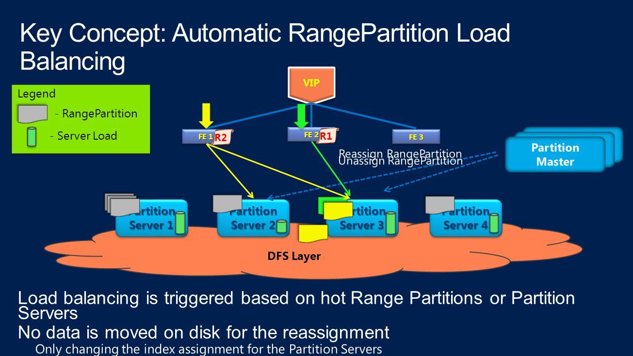 DFS Layer Partition Server 1 Partition Partition Server 2 Partition Partition Server 3 Partition Partition Server 4 Partition VIP - RangePartition - Server Load Legend FE 1 FE 2 FE 3 R1R2