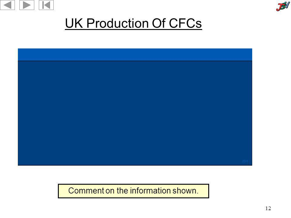 12 UK Production Of CFCs Comment on the information shown.