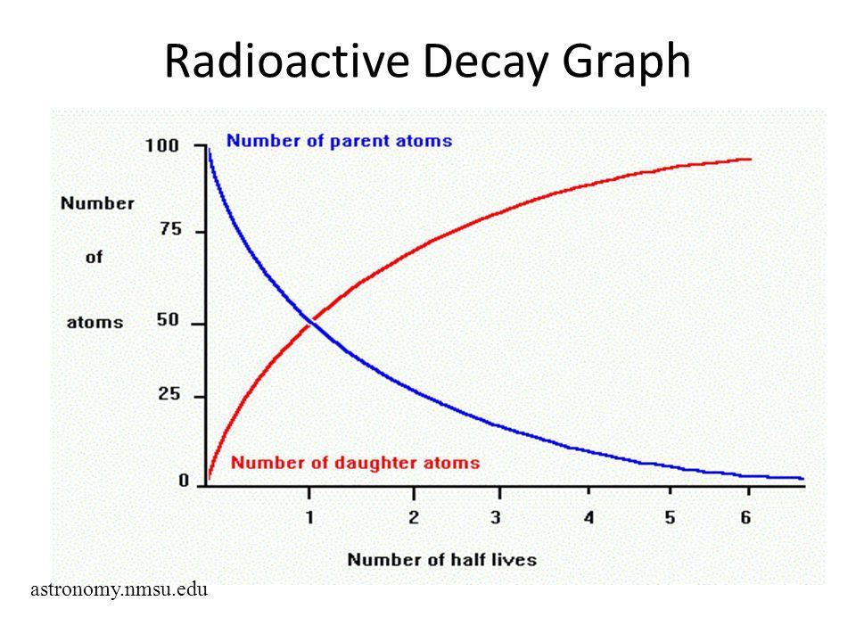 Radioactive Decay Graph astronomy.nmsu.edu