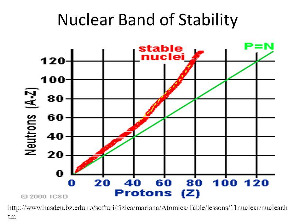 Nuclear Band of Stability http://www.hasdeu.bz.edu.ro/softuri/fizica/mariana/Atomica/Table/lessons/11nuclear/nuclear.h tm