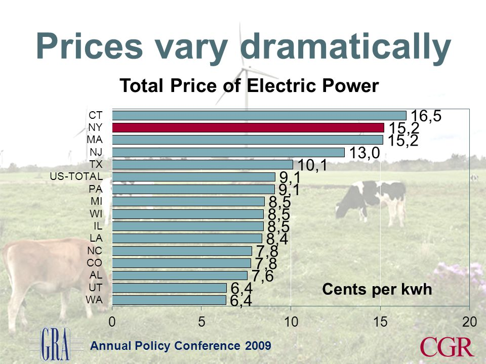 Annual Policy Conference 2009 Prices vary dramatically