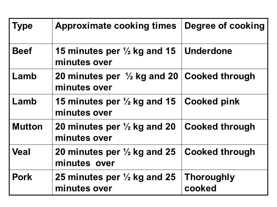 TypeApproximate cooking timesDegree of cooking Beef15 minutes per ½ kg and 15 minutes over Underdone Lamb20 minutes per ½ kg and 20 minutes over Cooke