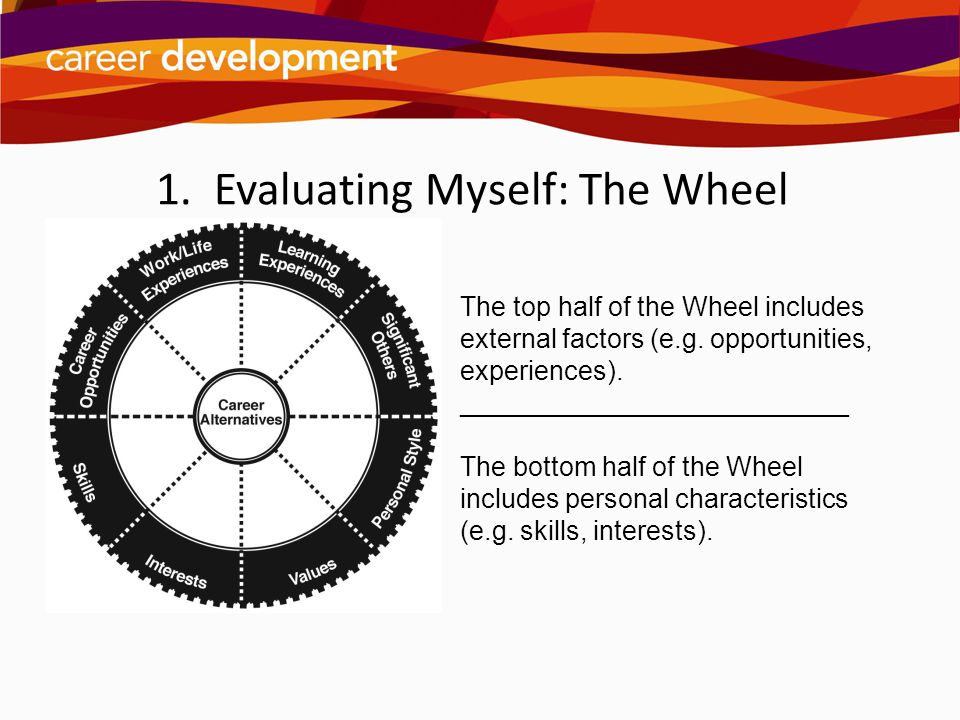 1. Evaluating Myself: The Wheel The top half of the Wheel includes external factors (e.g. opportunities, experiences). __________________________ The