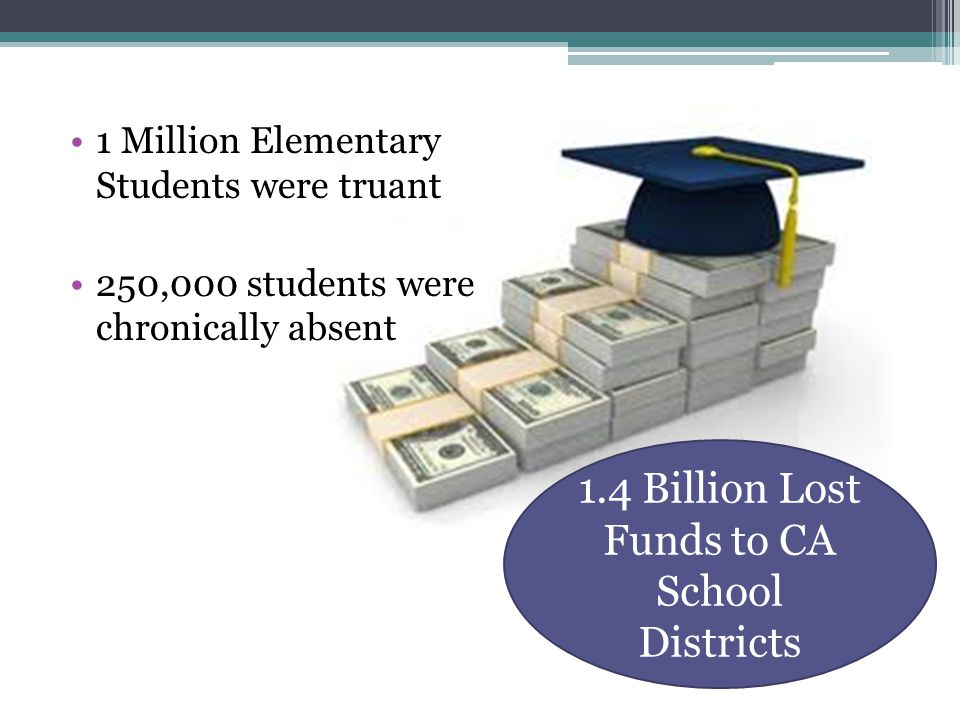 1 Million Elementary Students were truant 250,000 students were chronically absent 1.4 Billion Lost Funds to CA School Districts
