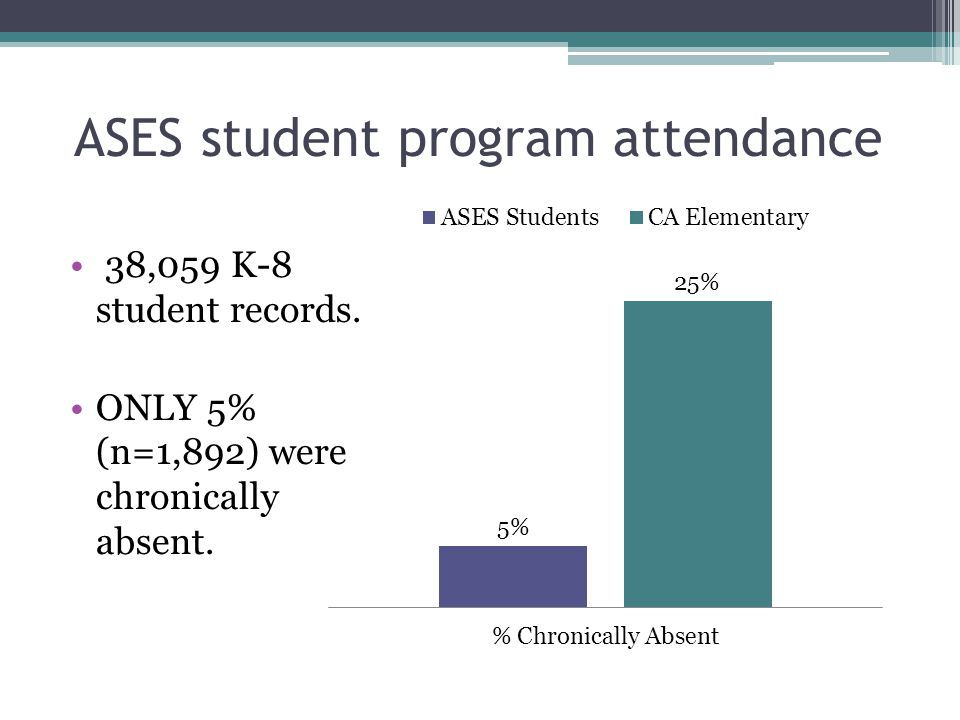 ASES student program attendance 38,059 K-8 student records.