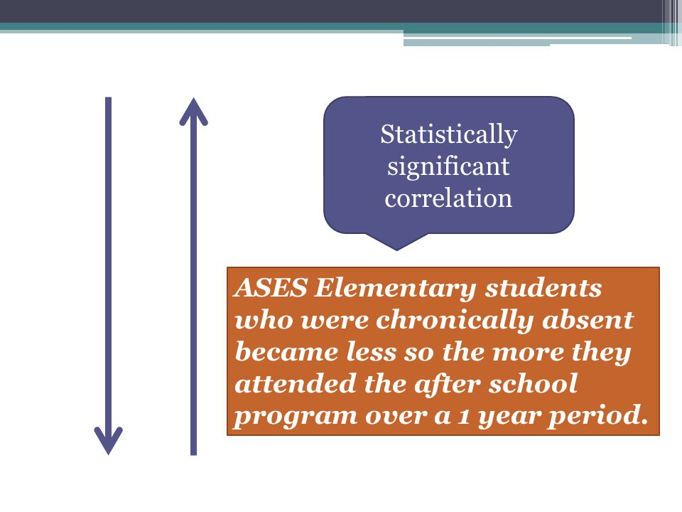 ASES Elementary students who were chronically absent became less so the more they attended the after school program over a 1 year period.