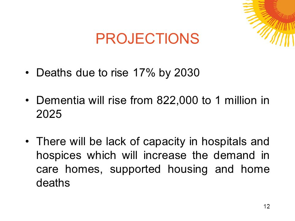 PROJECTIONS Deaths due to rise 17% by 2030 Dementia will rise from 822,000 to 1 million in 2025 There will be lack of capacity in hospitals and hospices which will increase the demand in care homes, supported housing and home deaths 12