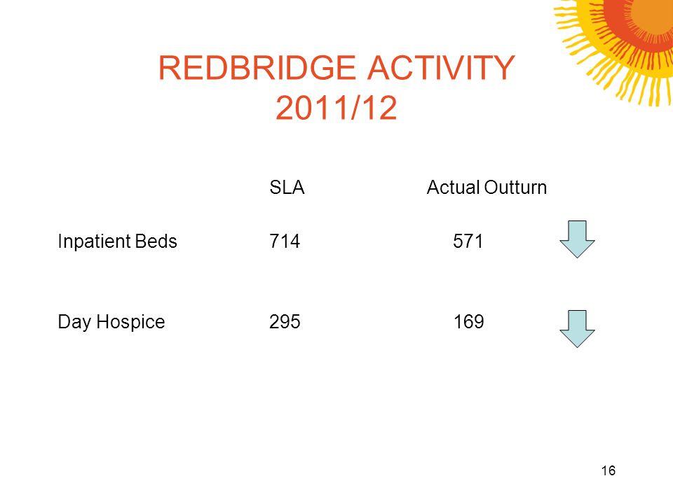 REDBRIDGE ACTIVITY 2011/12 SLAActual Outturn Inpatient Beds714571 Day Hospice295169 16