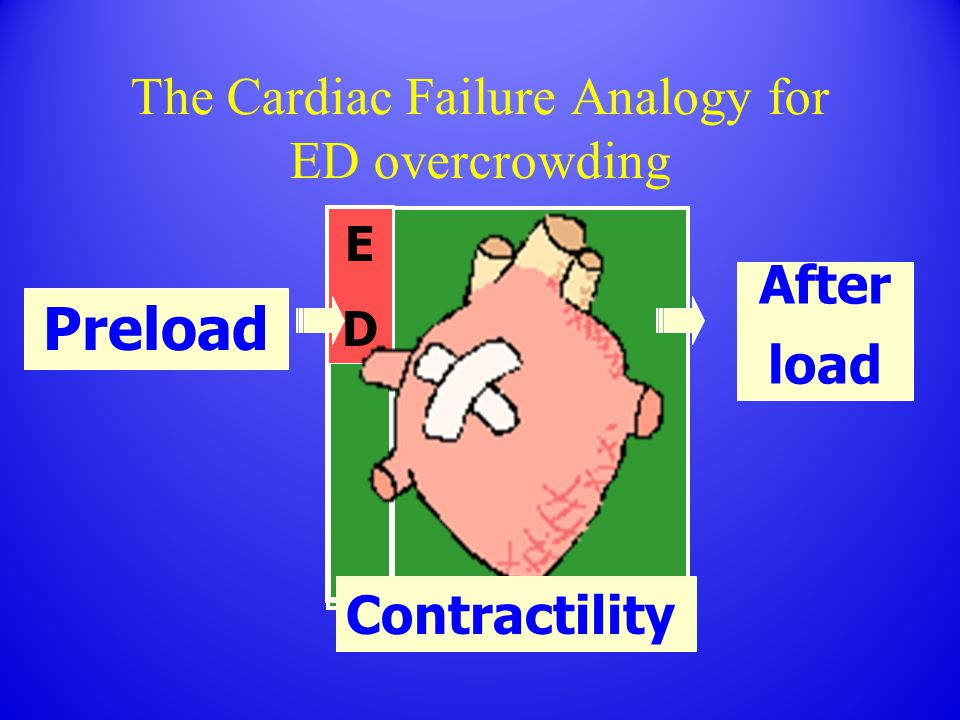 Preload After load EDED The Cardiac Failure Analogy for ED overcrowding Contractility