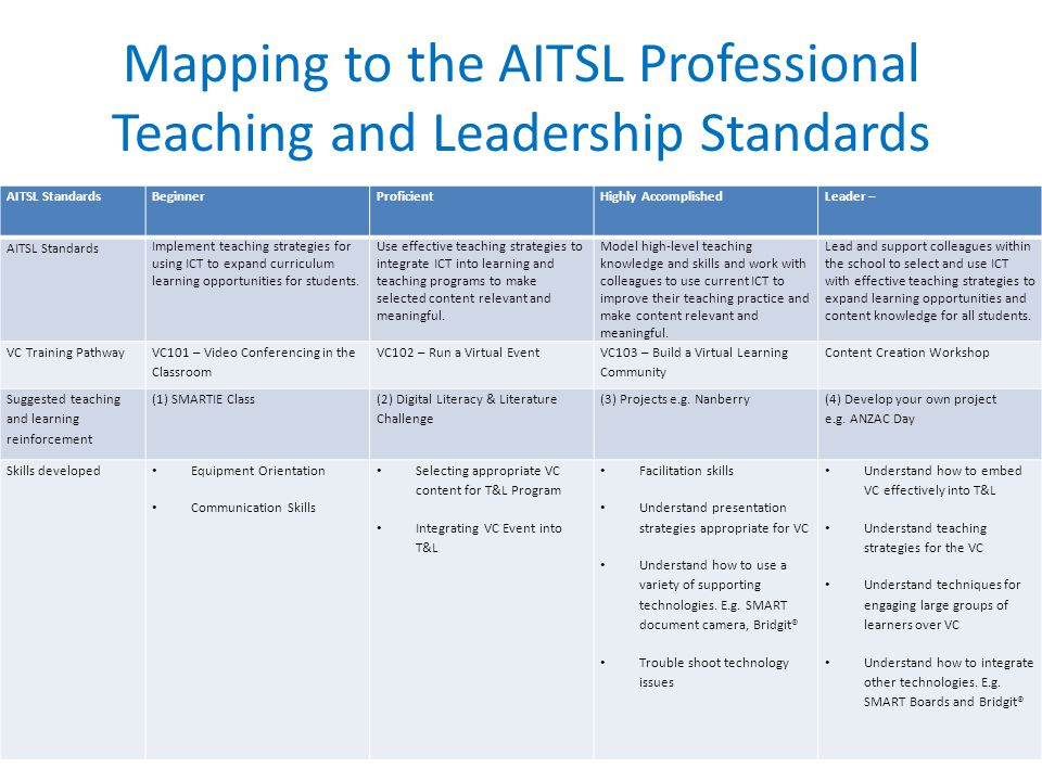 Mapping to the AITSL Professional Teaching and Leadership Standards AITSL StandardsBeginnerProficientHighly AccomplishedLeader – AITSL Standards Implement teaching strategies for using ICT to expand curriculum learning opportunities for students.
