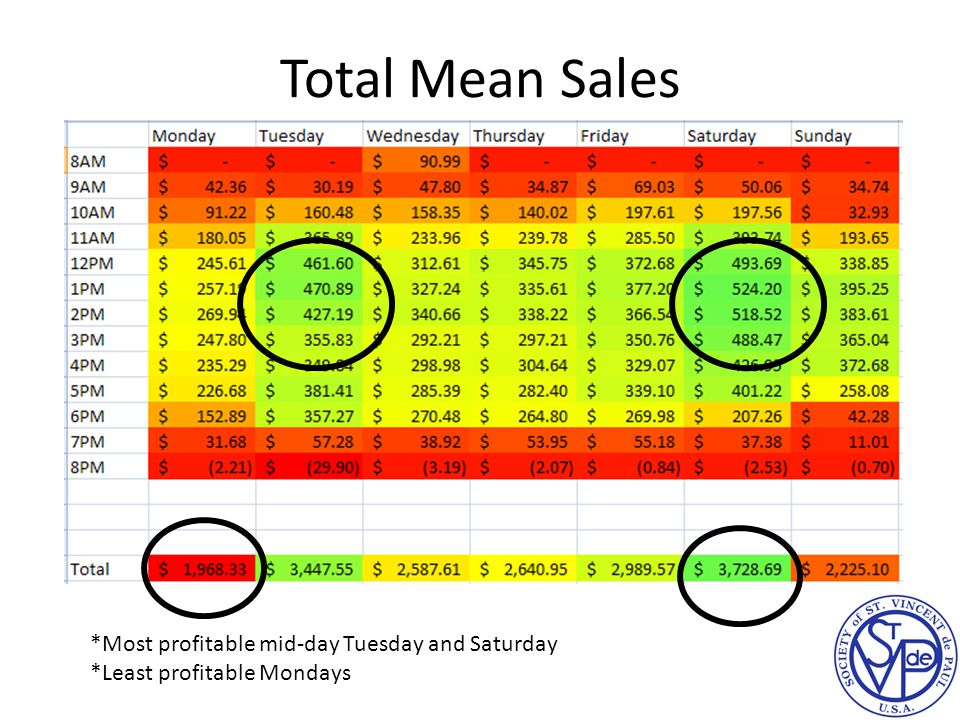 Total Mean Sales *Most profitable mid-day Tuesday and Saturday *Least profitable Mondays