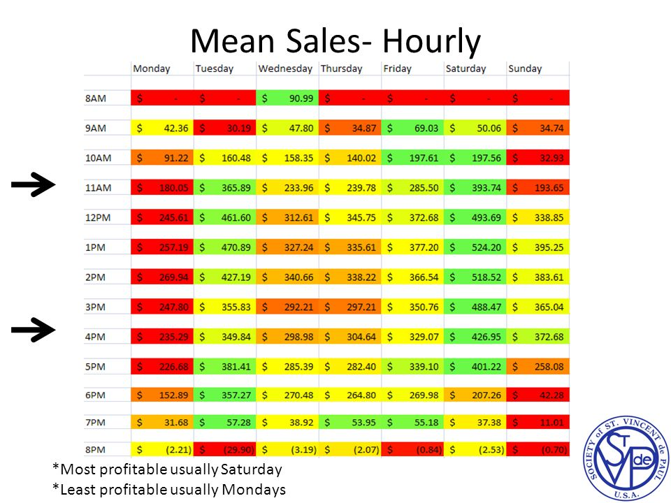 Mean Sales- Hourly *Most profitable usually Saturday *Least profitable usually Mondays