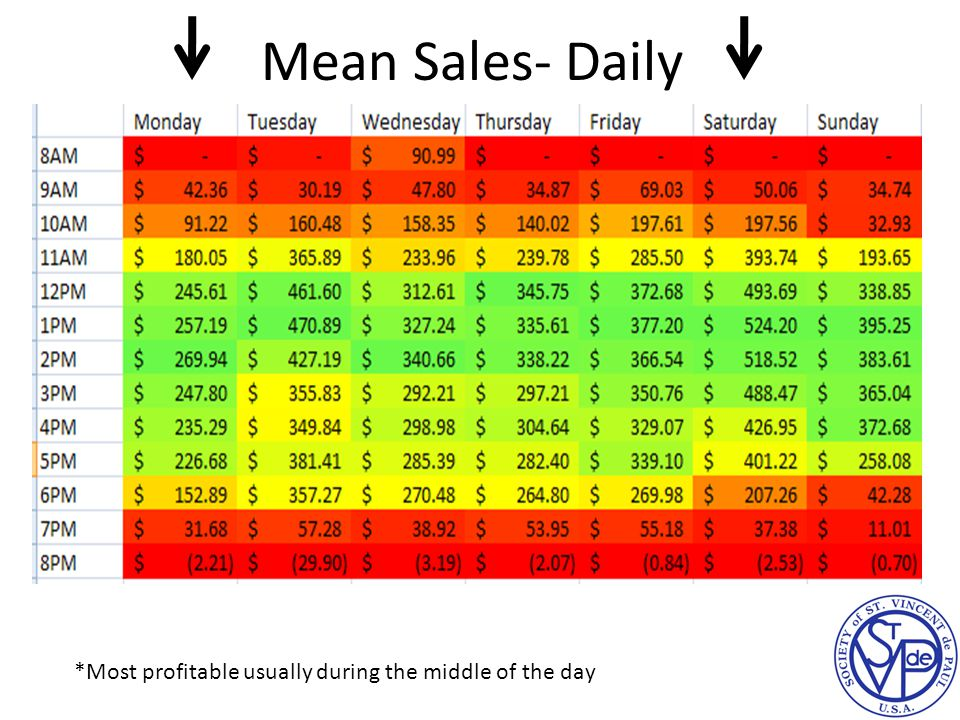 Mean Sales- Daily *Most profitable usually during the middle of the day