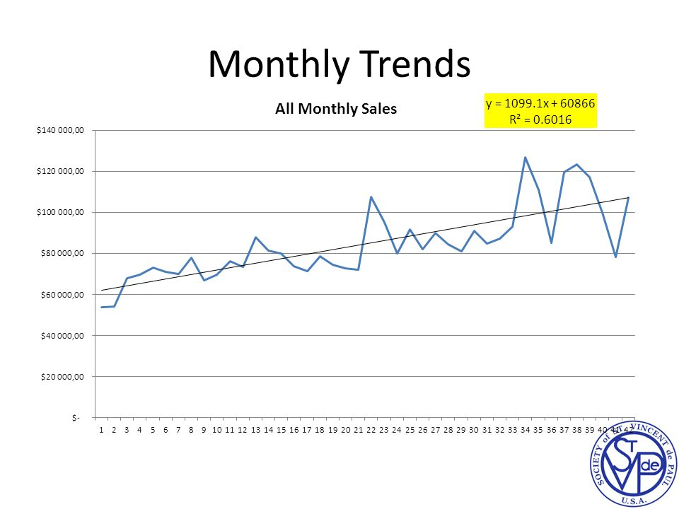 Monthly Trends