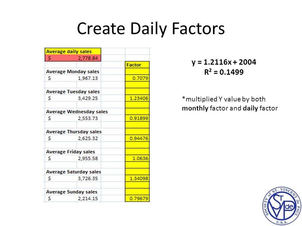 Create Daily Factors y = 1.2116x + 2004 R² = 0.1499 *multiplied Y value by both monthly factor and daily factor