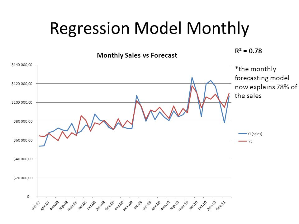 Regression Model Monthly R 2 = 0.78 *the monthly forecasting model now explains 78% of the sales