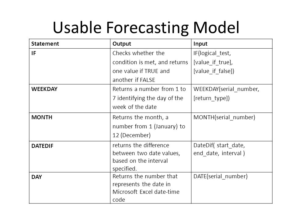 Usable Forecasting Model StatementOutputInput IF Checks whether the condition is met, and returns one value if TRUE and another if FALSE IF(logical_test, [value_if_true], [value_if_false]) WEEKDAY Returns a number from 1 to 7 identifying the day of the week of the date WEEKDAY(serial_number, [return_type]) MONTH Returns the month, a number from 1 (January) to 12 (December) MONTH(serial_number) DATEDIF returns the difference between two date values, based on the interval specified.