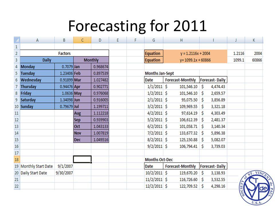 Forecasting for 2011