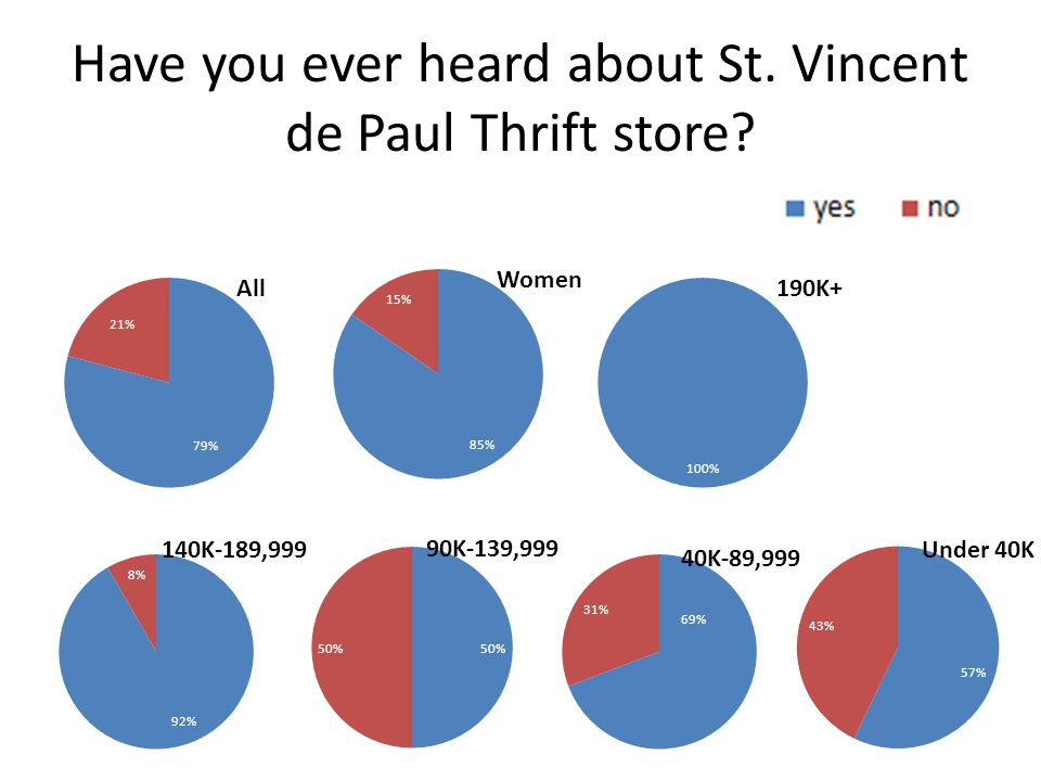 Have you ever donated to St. Vincent de Paul Thrift store?