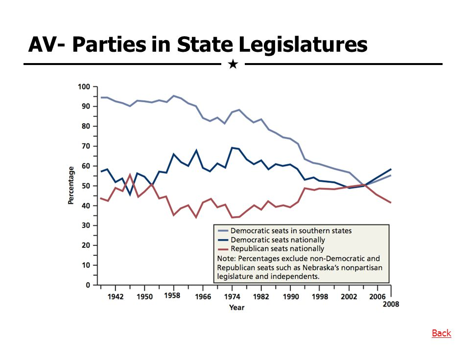 AV- Parties in State Legislatures Back