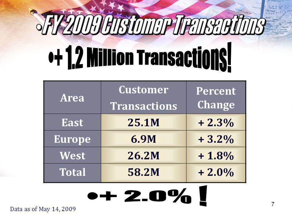 8 Area Dollar Sales Percent Change East$2.7B+ 4.8% Europe$487M+ 2.7% West$2.6B+ 5.6% Total$5.8B+ 5.0%