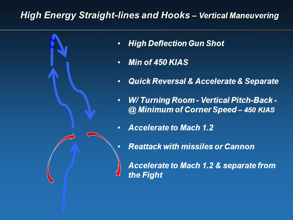 High Energy Straight-lines and Hooks – Vertical Maneuvering High Deflection Gun Shot Min of 450 KIAS Quick Reversal & Accelerate & Separate W/ Turning