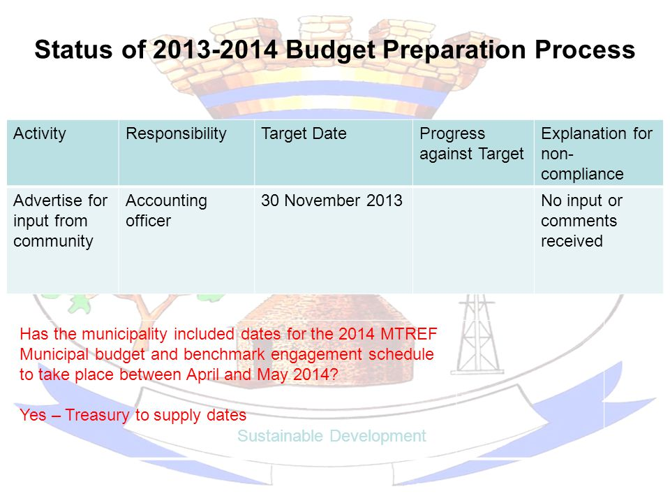 Status of 2013-2014 Budget Preparation Process Sustainable Development ActivityResponsibilityTarget DateProgress against Target Explanation for non- c