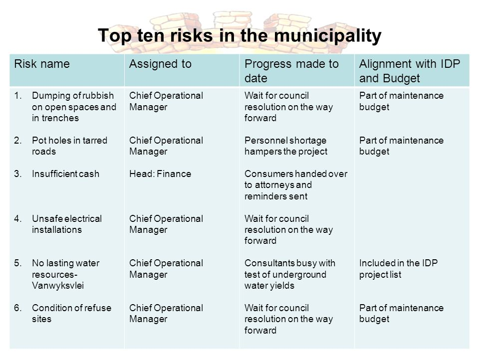 Top ten risks in the municipality Sustainable Development Risk nameAssigned toProgress made to date Alignment with IDP and Budget 1.Dumping of rubbish on open spaces and in trenches 2.Pot holes in tarred roads 3.Insufficient cash 4.Unsafe electrical installations 5.No lasting water resources- Vanwyksvlei 6.Condition of refuse sites Chief Operational Manager Head: Finance Chief Operational Manager Wait for council resolution on the way forward Personnel shortage hampers the project Consumers handed over to attorneys and reminders sent Wait for council resolution on the way forward Consultants busy with test of underground water yields Wait for council resolution on the way forward Part of maintenance budget Included in the IDP project list Part of maintenance budget