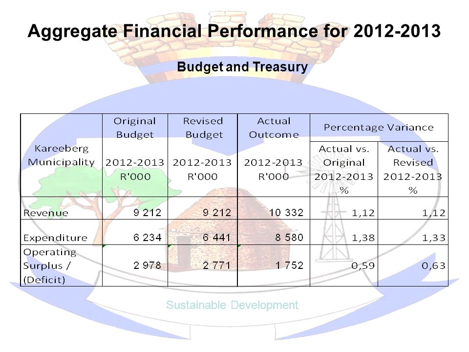 Aggregate Financial Performance for 2012-2013 Sustainable Development Budget and Treasury