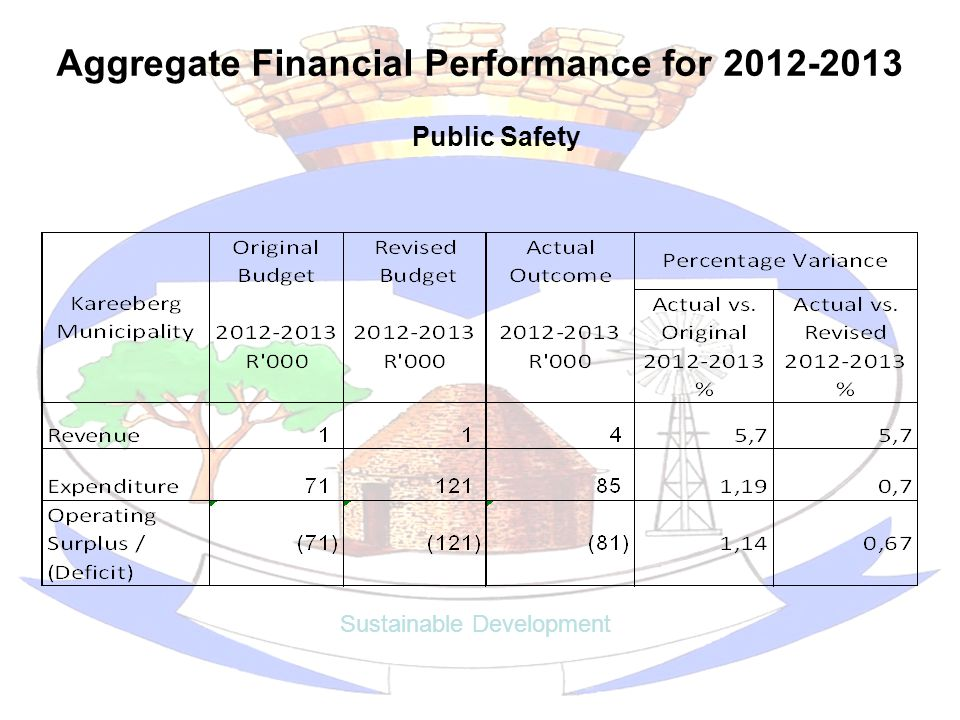 Aggregate Financial Performance for 2012-2013 Sustainable Development Public Safety
