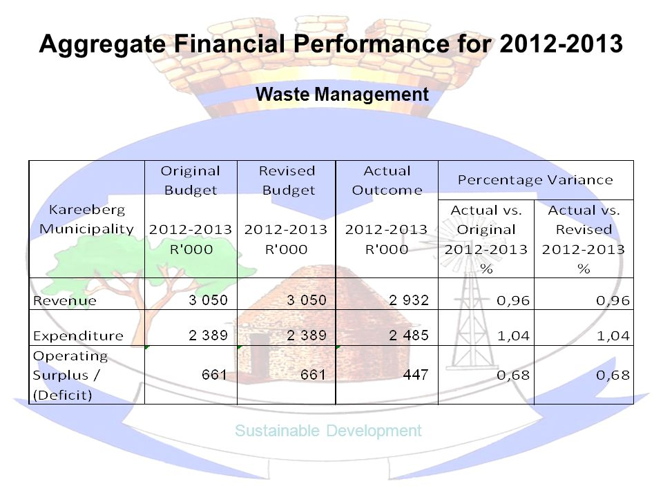 Aggregate Financial Performance for 2012-2013 Sustainable Development Waste Management