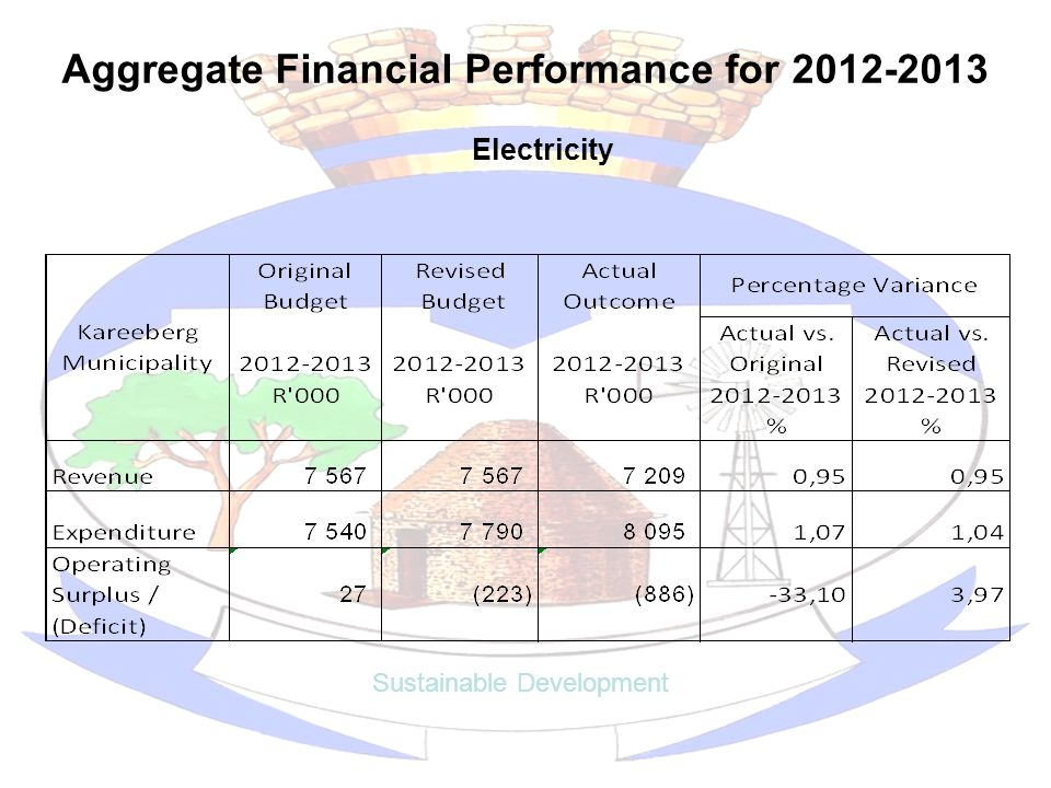 Aggregate Financial Performance for 2012-2013 Sustainable Development Electricity