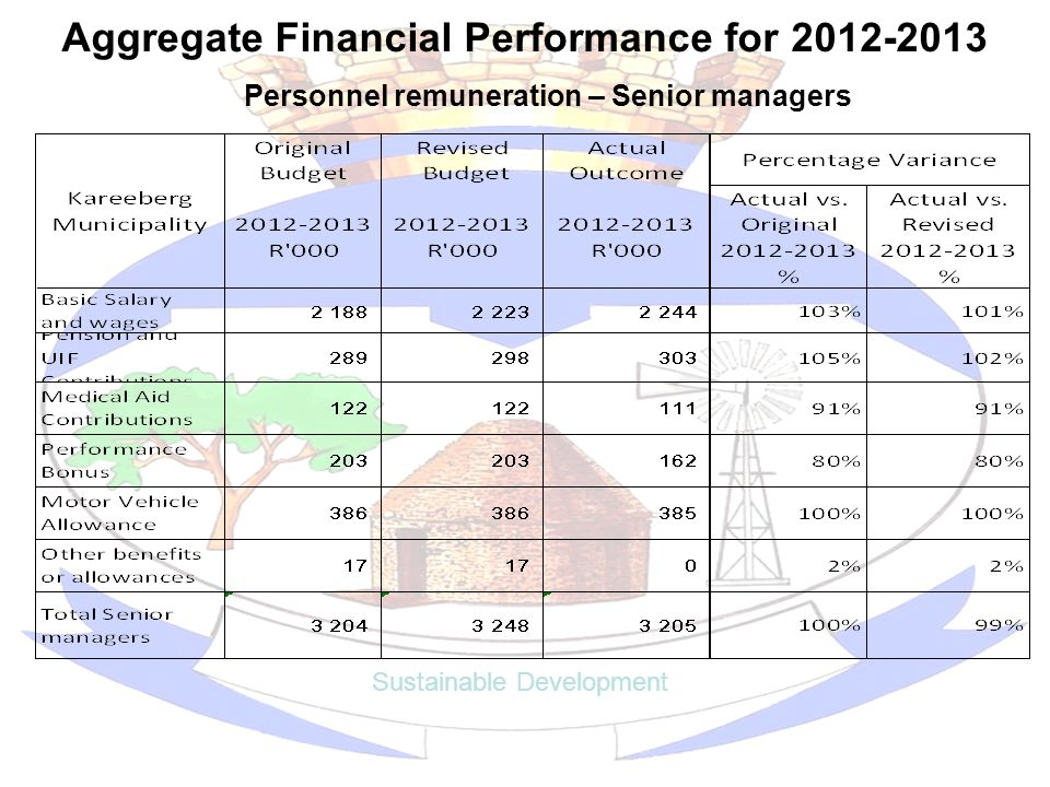 Aggregate Financial Performance for 2012-2013 Sustainable Development Personnel remuneration – Senior managers