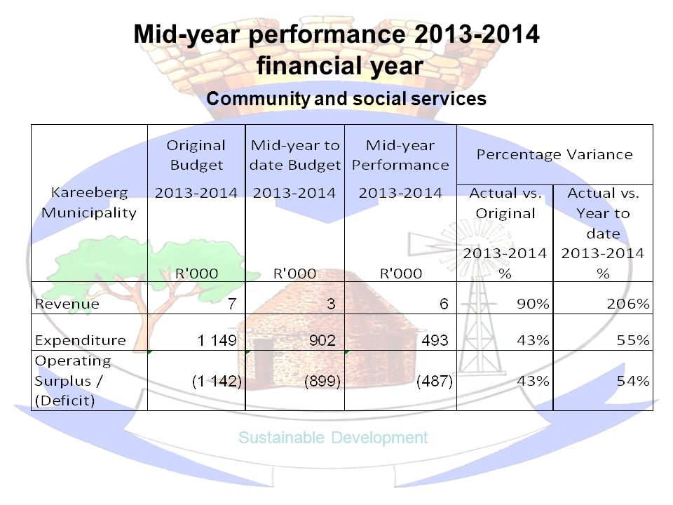 Mid-year performance 2013-2014 financial year Sustainable Development Community and social services