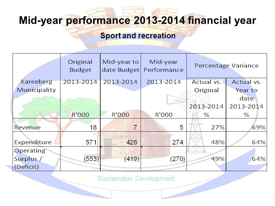Mid-year performance 2013-2014 financial year Sustainable Development Sport and recreation