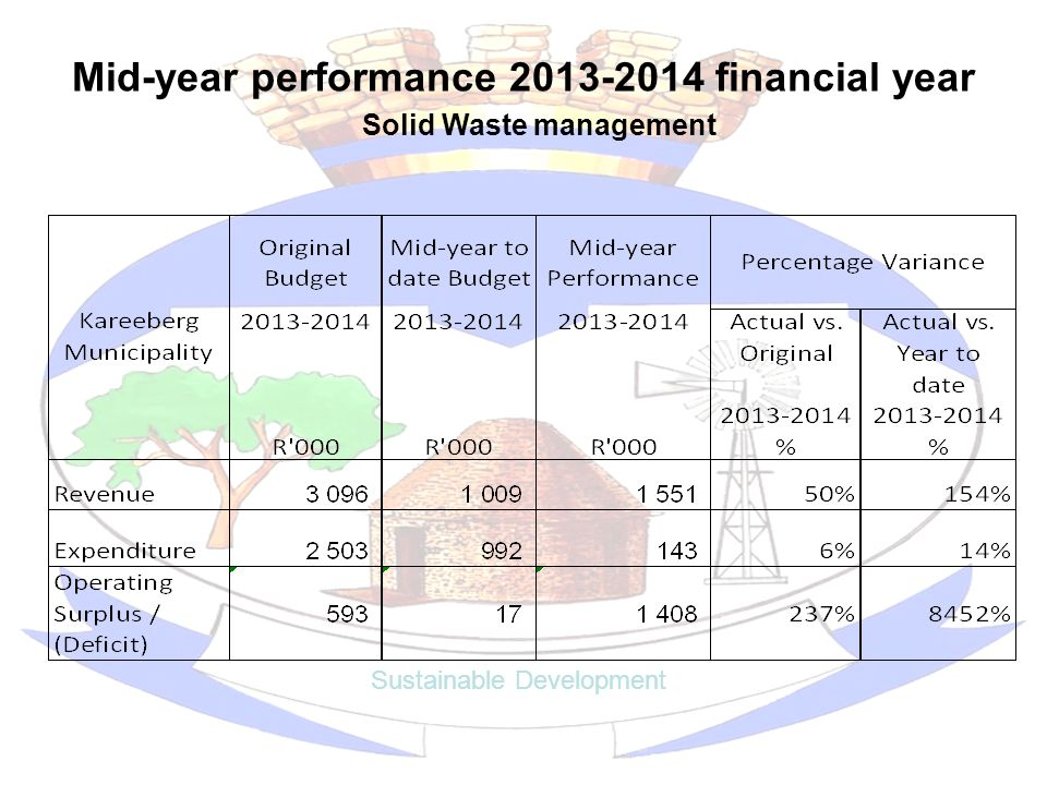 Mid-year performance 2013-2014 financial year Sustainable Development Solid Waste management