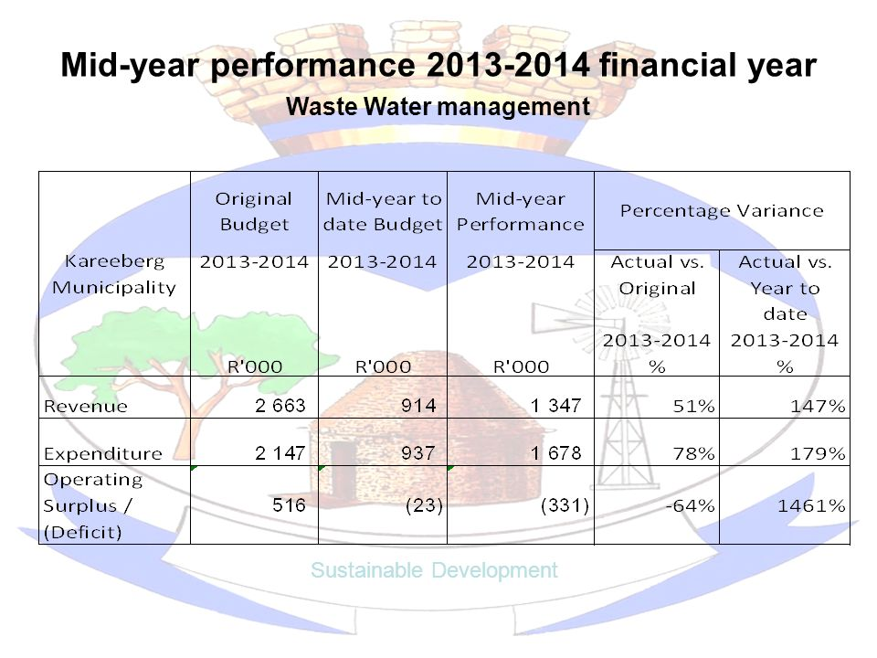 Mid-year performance 2013-2014 financial year Sustainable Development Waste Water management